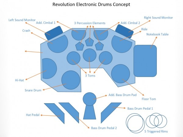Revolution Electronic Drums. Бизнес идеи